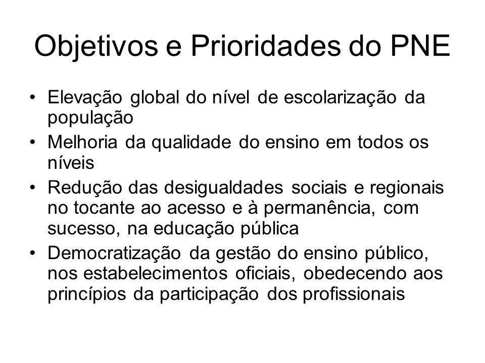 Objetivos e Prioridades do PNE