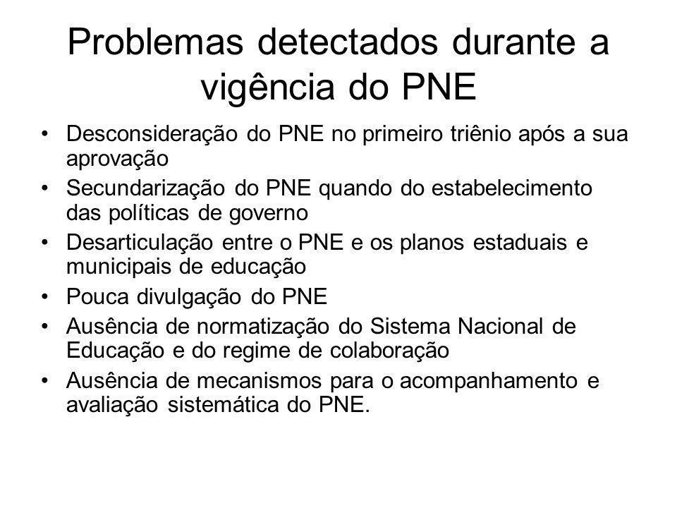 Problemas detectados durante a vigência do PNE