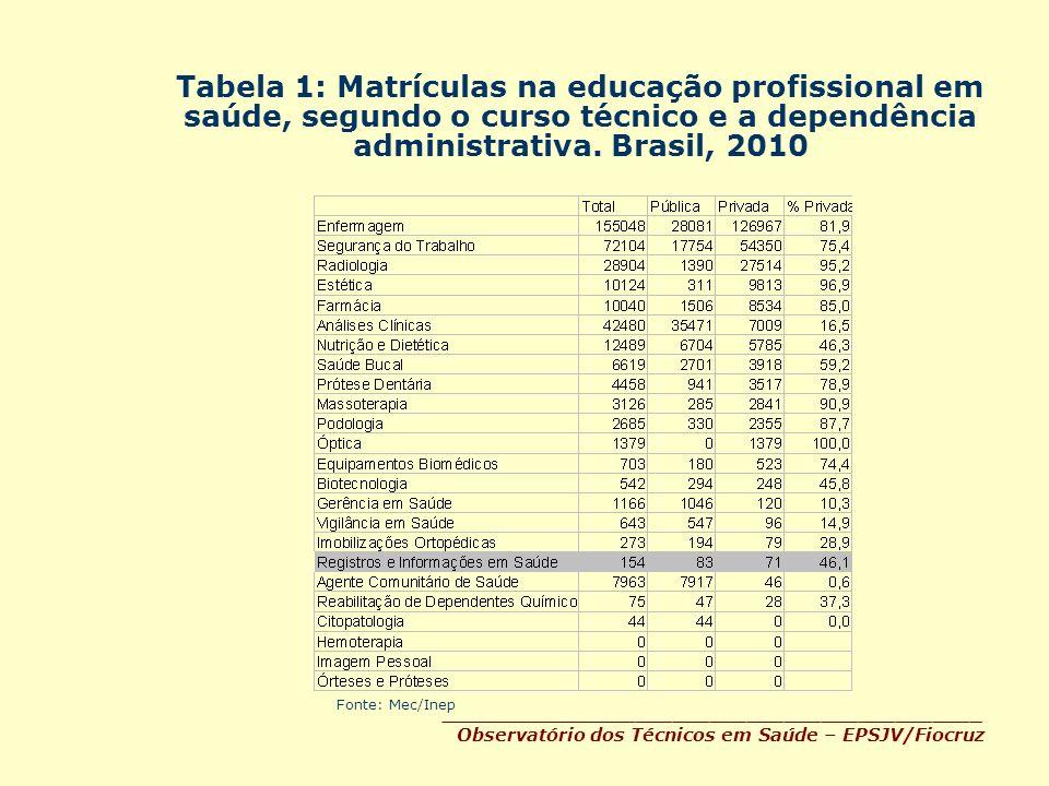 Observatório dos Técnicos em Saúde – EPSJV/Fiocruz