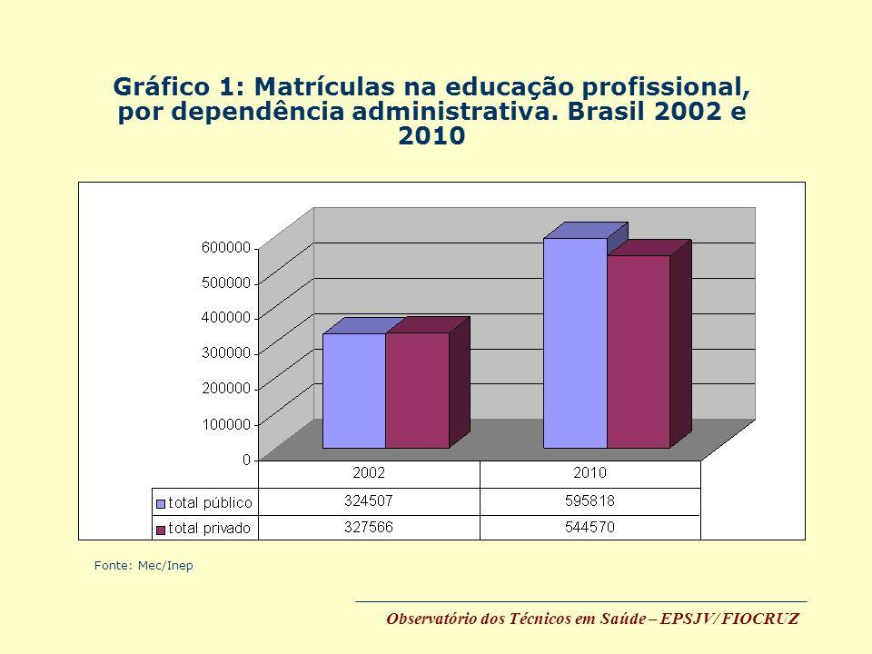 Gráfico 1: Matrículas na educação profissional, por dependência administrativa. Brasil 2002 e 2010