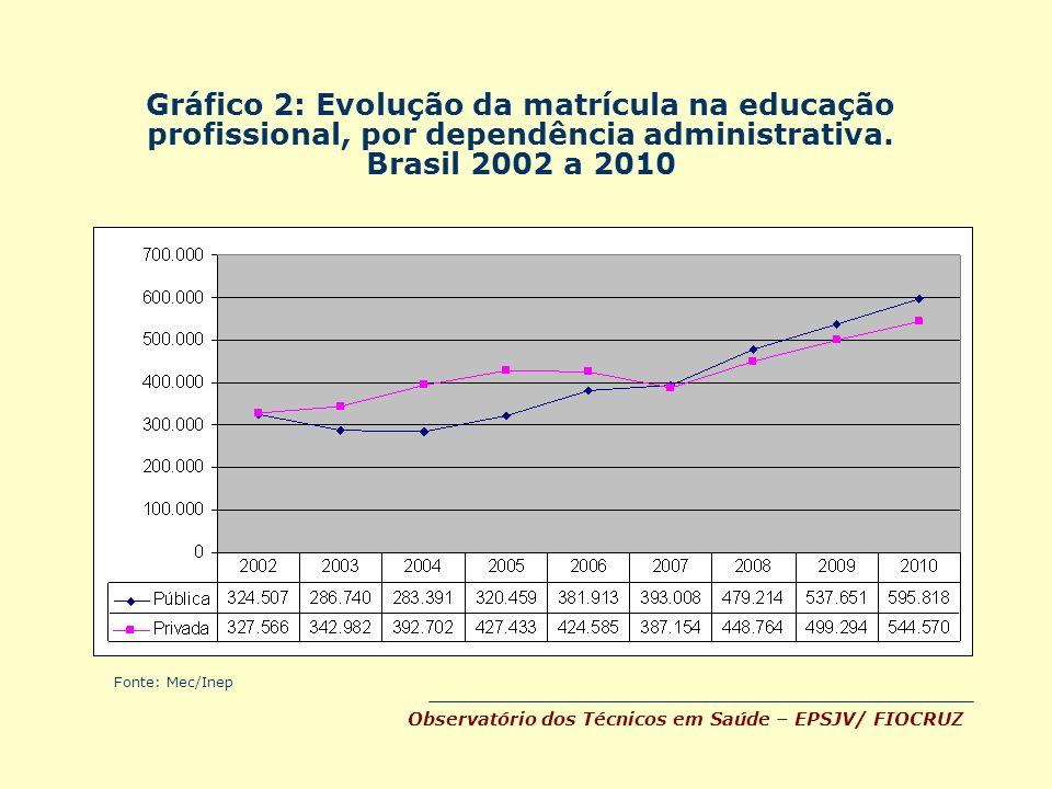 Gráfico 2: Evolução da matrícula na educação profissional, por dependência administrativa. Brasil 2002 a 2010
