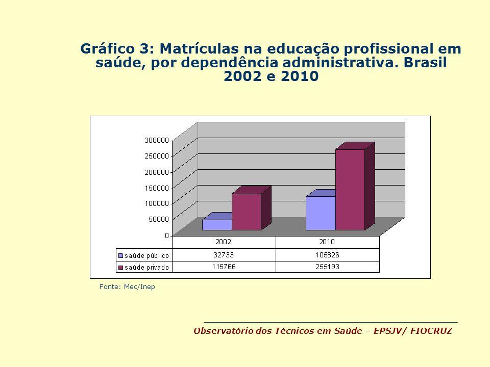 Gráfico 3: Matrículas na educação profissional em saúde, por dependência administrativa. Brasil 2002 e 2010