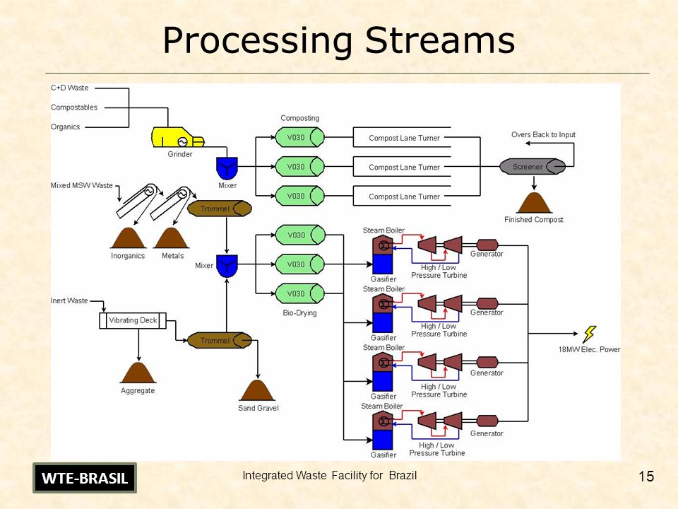 Processing Streams WTE-BRASIL Integrated Waste Facility for Brazil