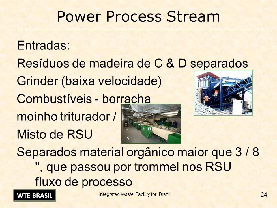 Power Process Stream Entradas: Resíduos de madeira de C & D separados