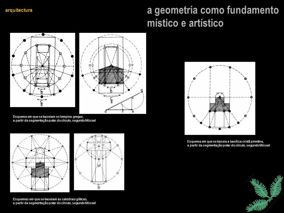 a geometria como fundamento místico e artístico