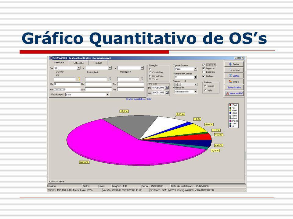 Gráfico Quantitativo de OS's