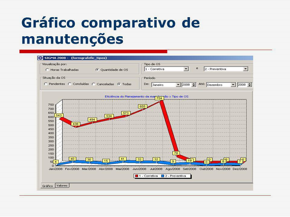Gráfico comparativo de manutenções