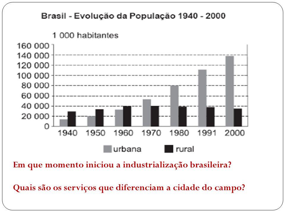 Em que momento iniciou a industrialização brasileira