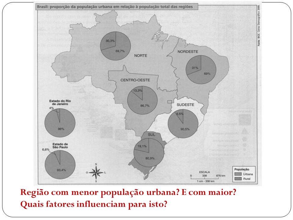 Região com menor população urbana E com maior