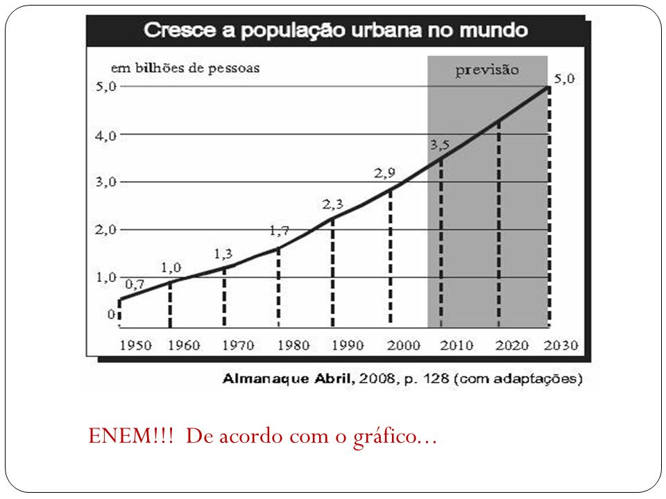 ENEM!!! De acordo com o gráfico...