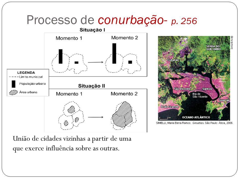 Processo de conurbação- p. 256