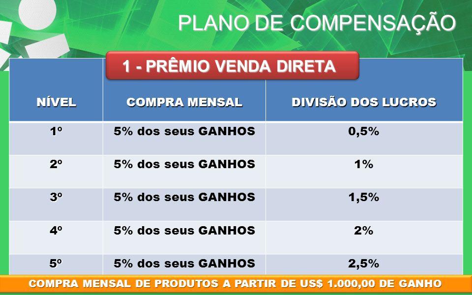 COMPRA MENSAL DE PRODUTOS A PARTIR DE US$ 1.000,00 DE GANHO