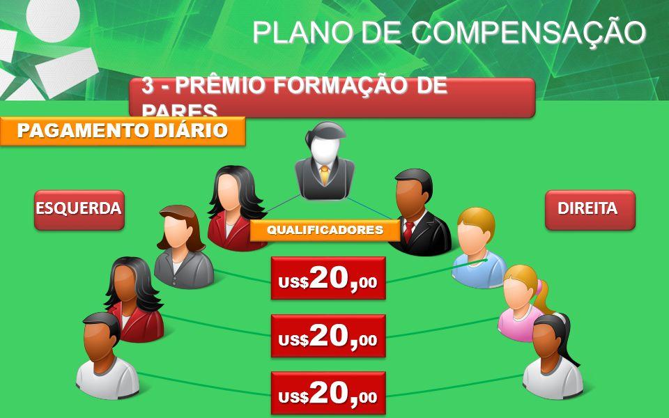 PLANO DE COMPENSAÇÃO 3 - PRÊMIO FORMAÇÃO DE PARES PAGAMENTO DIÁRIO