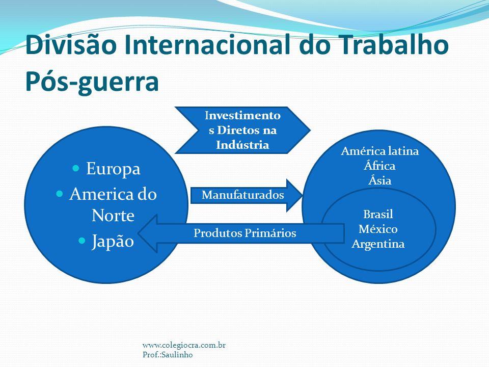 Divisão Internacional do Trabalho Pós-guerra