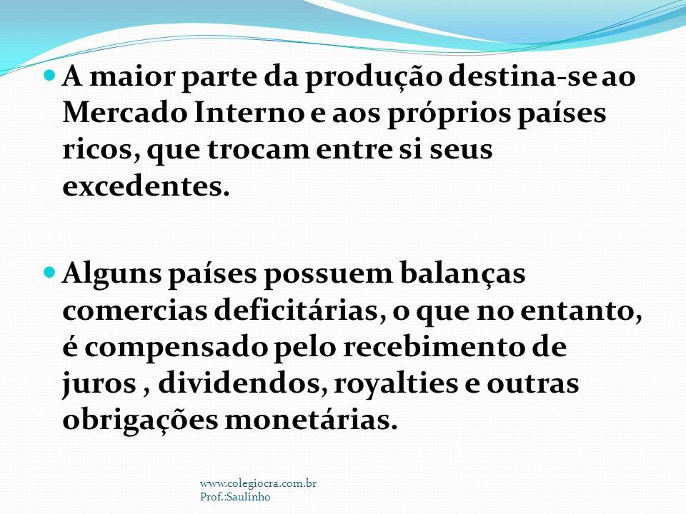 A maior parte da produção destina-se ao Mercado Interno e aos próprios países ricos, que trocam entre si seus excedentes.