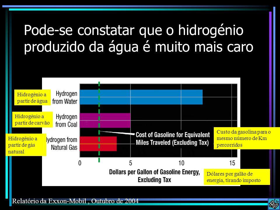 Pode-se constatar que o hidrogénio produzido da água é muito mais caro