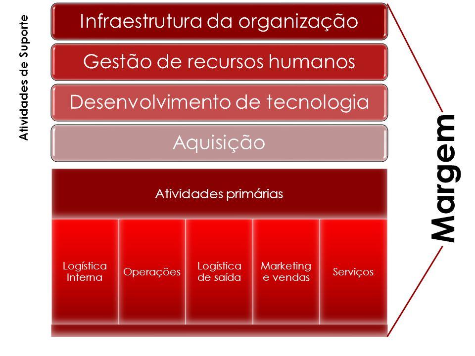 Margem Infraestrutura da organização Gestão de recursos humanos