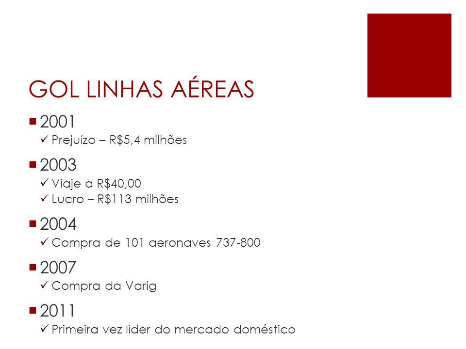 GOL LINHAS AÉREAS 2001 2003 2004 2007 2011 Prejuízo – R$5,4 milhões