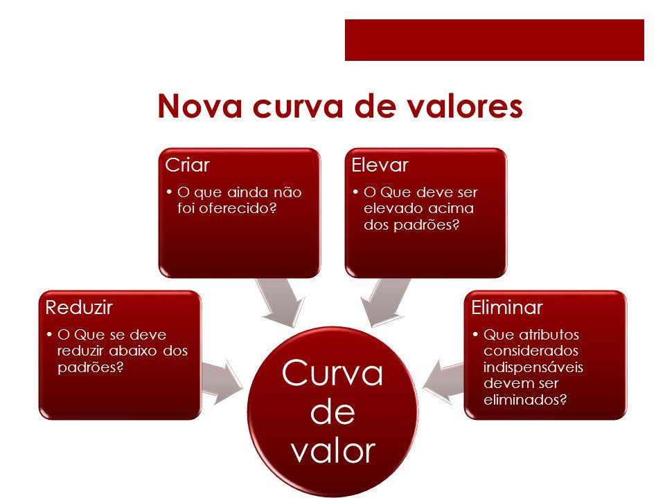 Curva de valor Nova curva de valores Reduzir Criar Elevar Eliminar