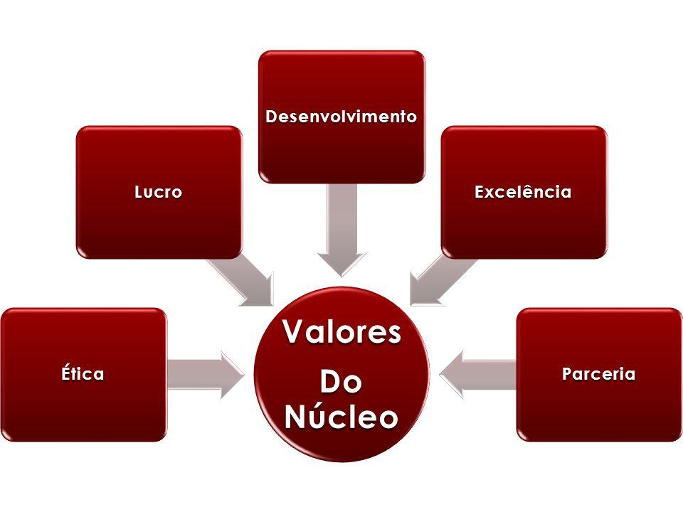 Valores Do Núcleo Ética Lucro Desenvolvimento Excelência Parceria