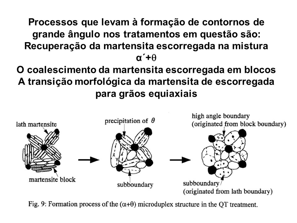 Processos que levam à formação de contornos de grande ângulo nos tratamentos em questão são: Recuperação da martensita escorregada na mistura α´+ O coalescimento da martensita escorregada em blocos A transição morfológica da martensita de escorregada para grãos equiaxiais
