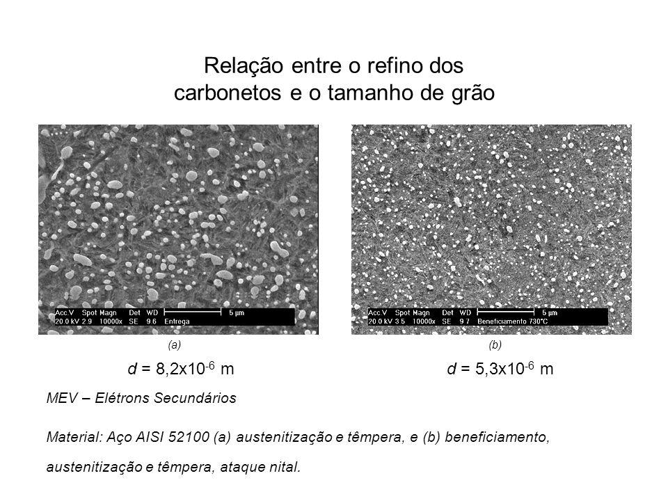 Relação entre o refino dos carbonetos e o tamanho de grão