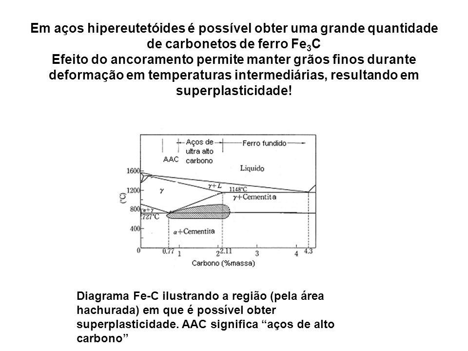 Em aços hipereutetóides é possível obter uma grande quantidade de carbonetos de ferro Fe3C Efeito do ancoramento permite manter grãos finos durante deformação em temperaturas intermediárias, resultando em superplasticidade!