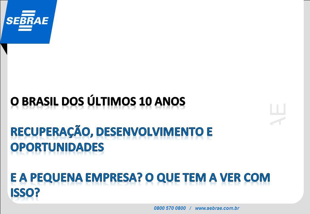 O BRASIL DOS ÚLTIMOS 10 ANOS recuperação, desenvolvimento e oportunidades E a pequena empresa.