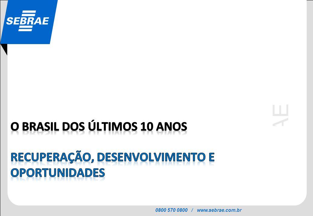 O BRASIL DOS ÚLTIMOS 10 ANOS recuperação, desenvolvimento e oportunidades