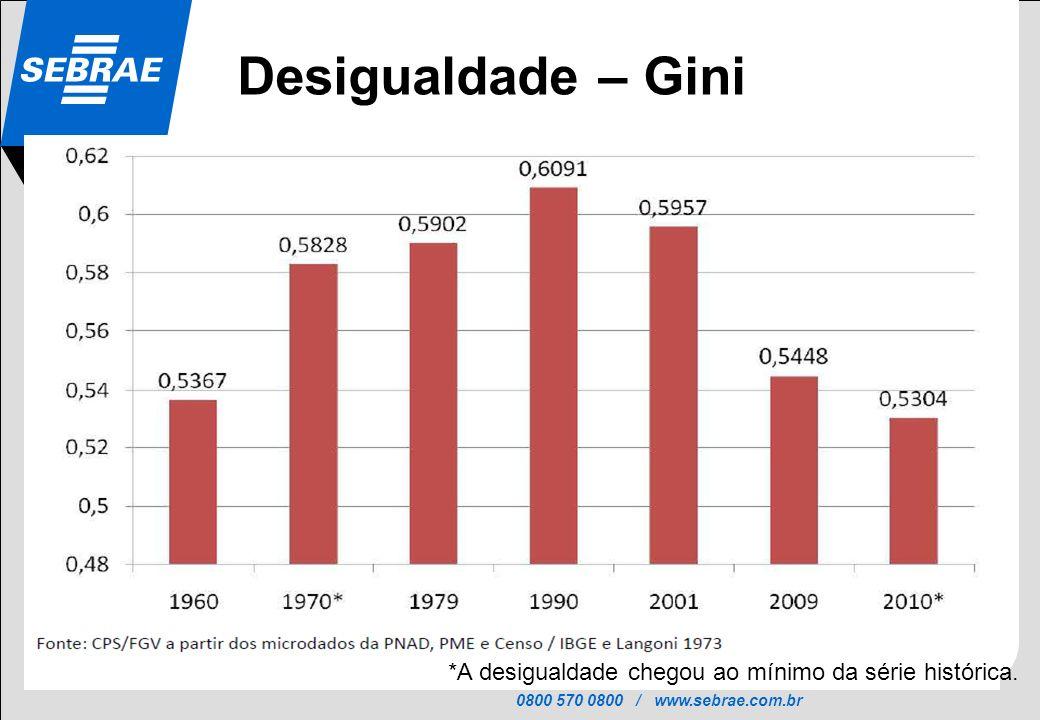 Desigualdade – Gini *A desigualdade chegou ao mínimo da série histórica.