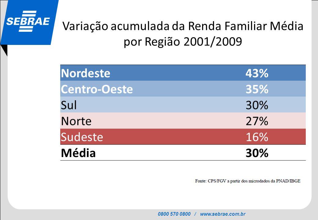Variação acumulada da Renda Familiar Média