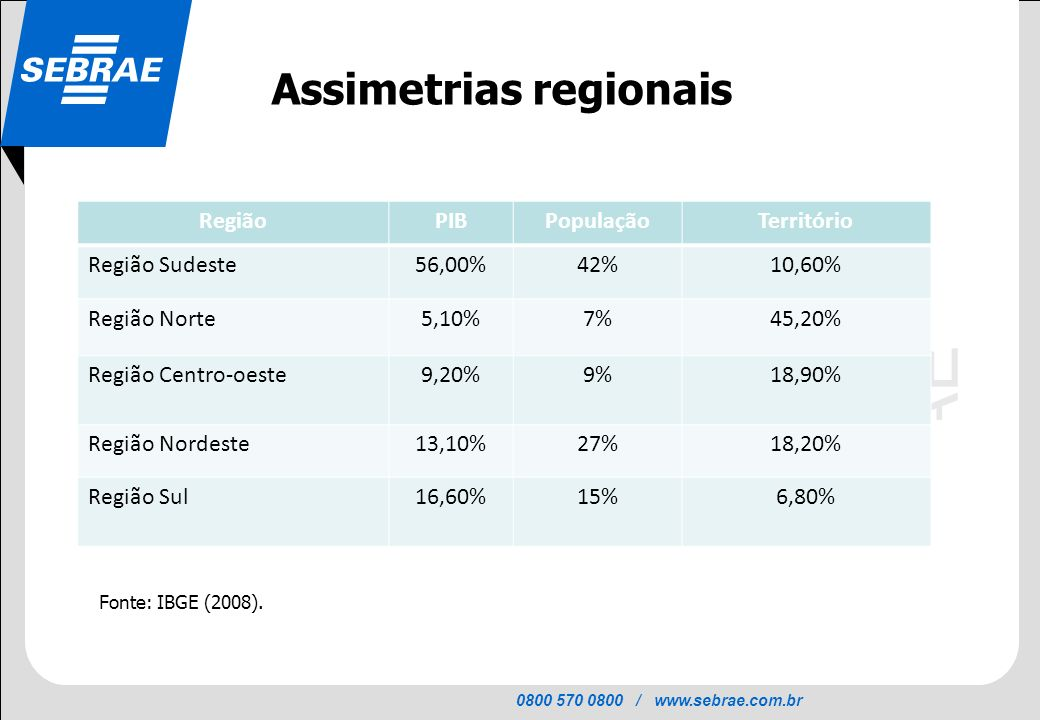 Assimetrias regionais