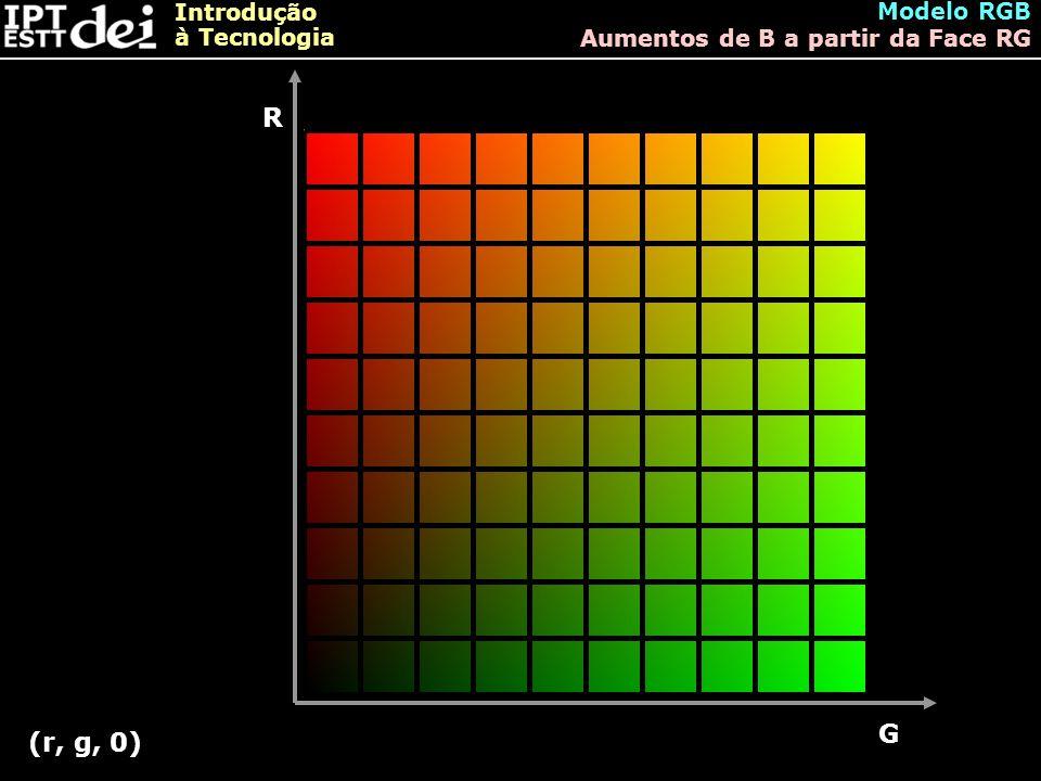 Modelo RGB Aumentos de B a partir da Face RG R G (r, g, 0)