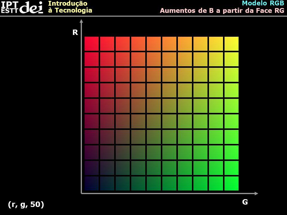 Modelo RGB Aumentos de B a partir da Face RG R G (r, g, 50)
