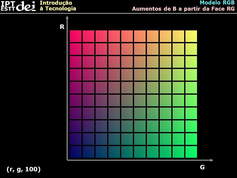 Modelo RGB Aumentos de B a partir da Face RG R G (r, g, 100)