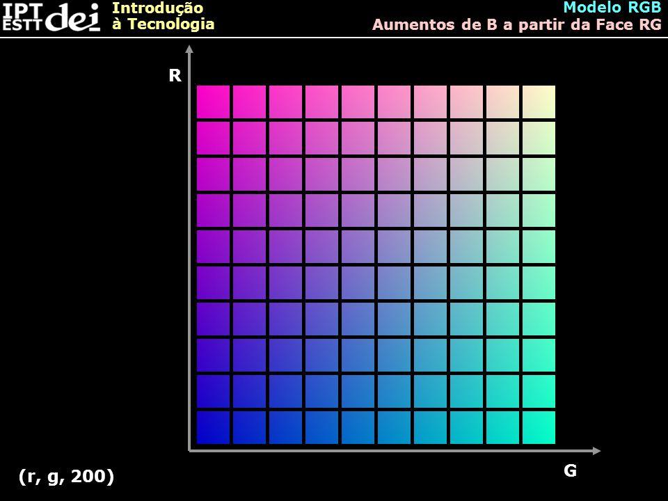 Modelo RGB Aumentos de B a partir da Face RG R G (r, g, 200)