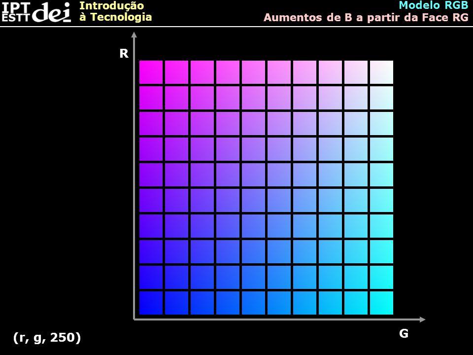 Modelo RGB Aumentos de B a partir da Face RG R G (r, g, 250)