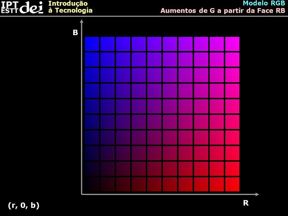 Modelo RGB Aumentos de G a partir da Face RB B R (r, 0, b)