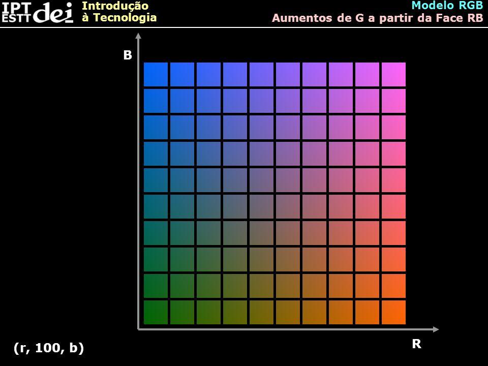 Modelo RGB Aumentos de G a partir da Face RB B R (r, 100, b)