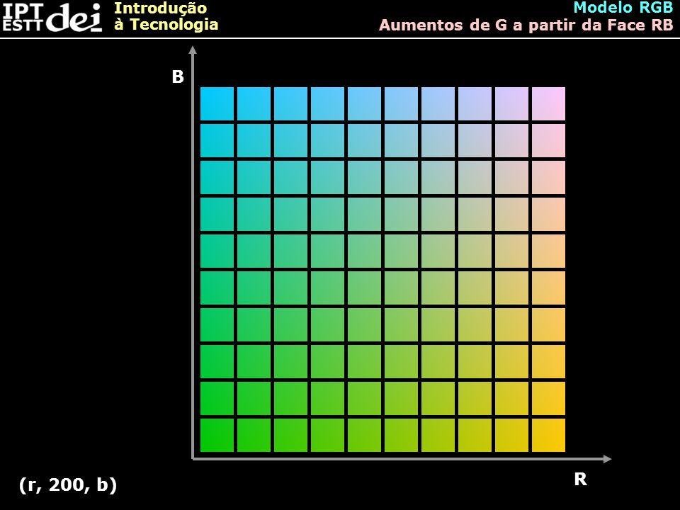 Modelo RGB Aumentos de G a partir da Face RB B R (r, 200, b)