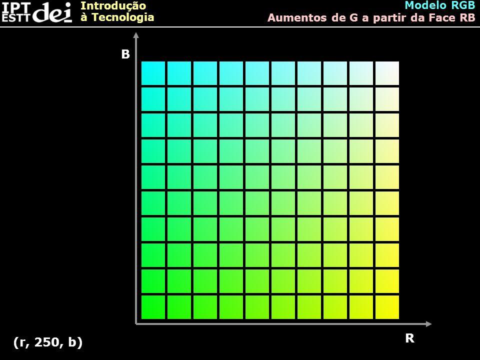 Modelo RGB Aumentos de G a partir da Face RB B R (r, 250, b)