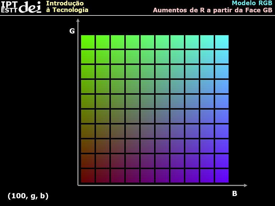 Modelo RGB Aumentos de R a partir da Face GB G B (100, g, b)