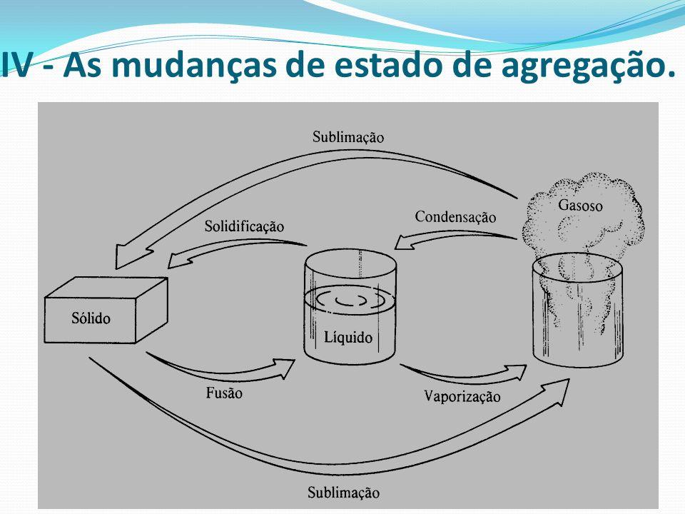 IV - As mudanças de estado de agregação.