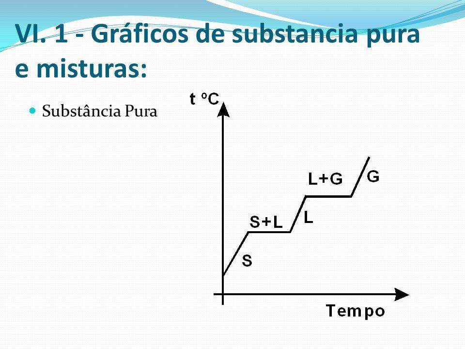 VI. 1 - Gráficos de substancia pura e misturas: