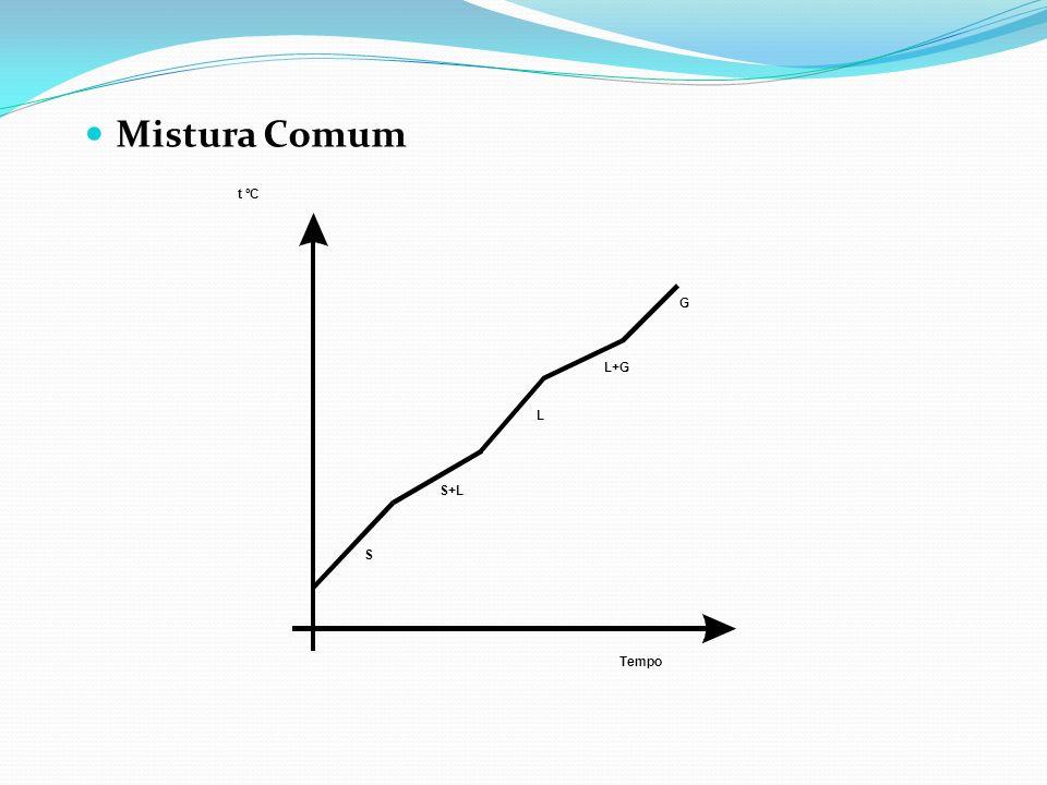 Mistura Comum S S+L L L+G G t ºC Tempo