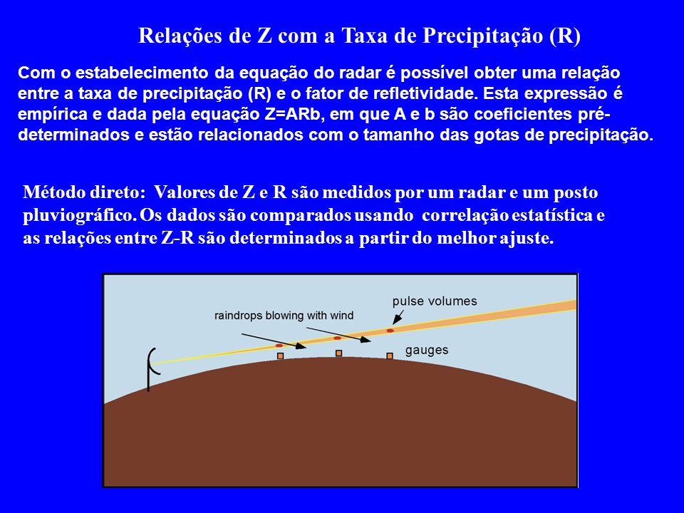 Relações de Z com a Taxa de Precipitação (R)