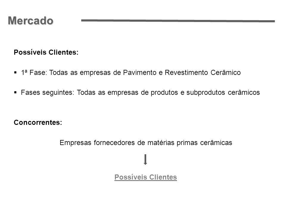 Empresas fornecedores de matérias primas cerâmicas