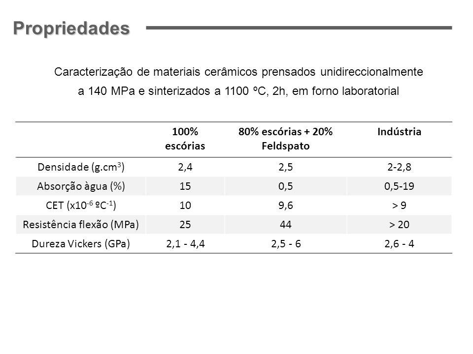 80% escórias + 20% Feldspato