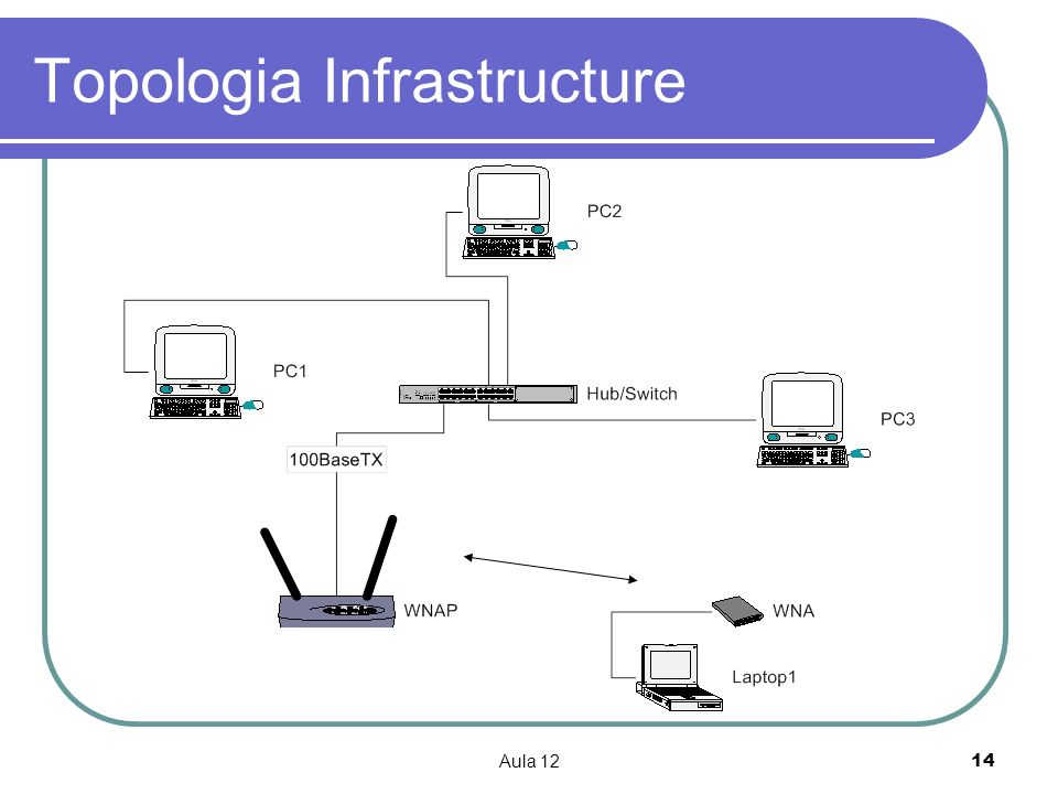 Topologia Infrastructure