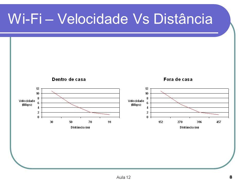 Wi-Fi – Velocidade Vs Distância